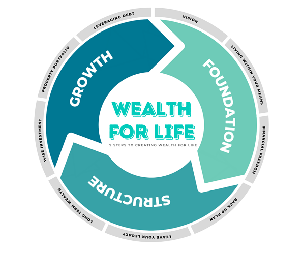 Wealth For Life (1)